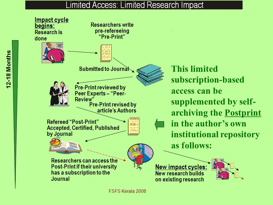 Refereed Post-Print Accepted, Certified, Published by Journal Impact cycle begins: Research is done Researchers write pre-refereeing Pre-Print Submitted to Journal Pre-Print reviewed by Peer Experts – Peer- Review Pre-Print revised by article's Authors Researchers can access the Post-Print if their university has a subscription to the Journal 12-18 Months New impact cycles: New research builds on existing research This limited subscription-based access can be supplemented by self- archiving the Postprint in the author's own institutional repository as follows: FSFS Kerala 2008