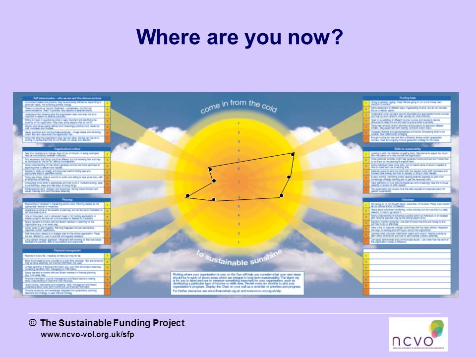 www.ncvo-vol.org.uk/sfp © The Sustainable Funding Project Where are you now?
