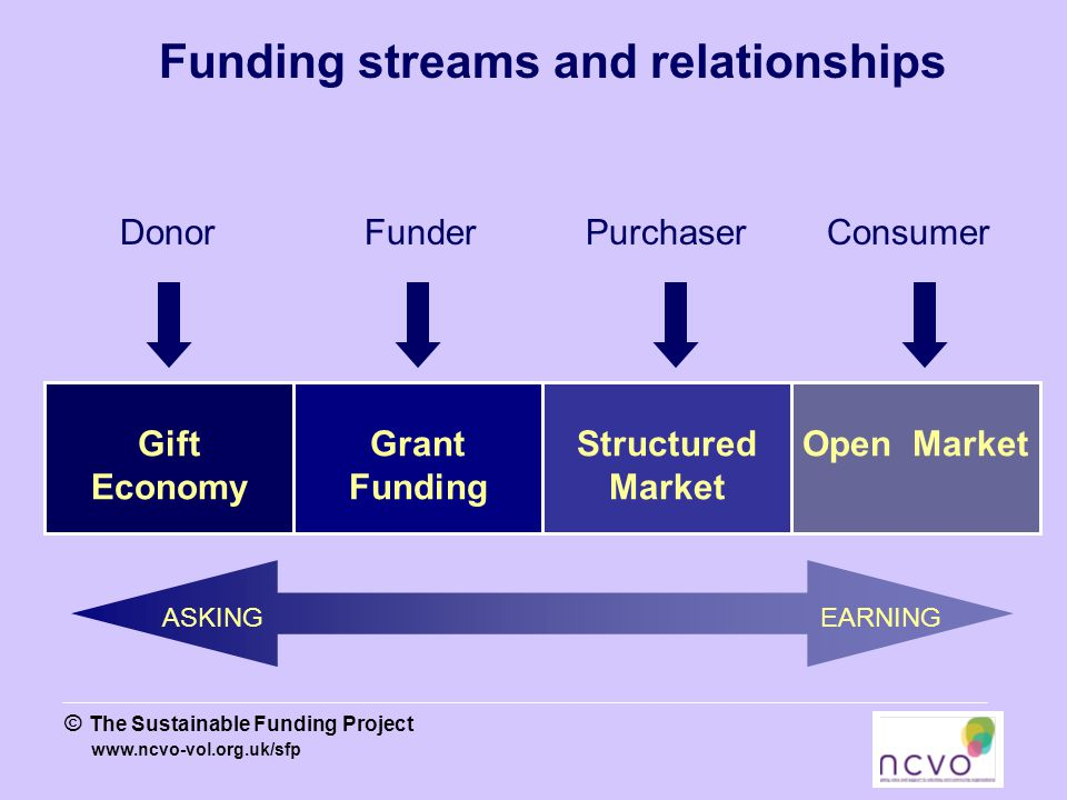 www.ncvo-vol.org.uk/sfp © The Sustainable Funding Project Funding streams and relationships Gift Economy Grant Funding Structured Market Open Market Donor Funder Purchaser Consumer ASKINGEARNING