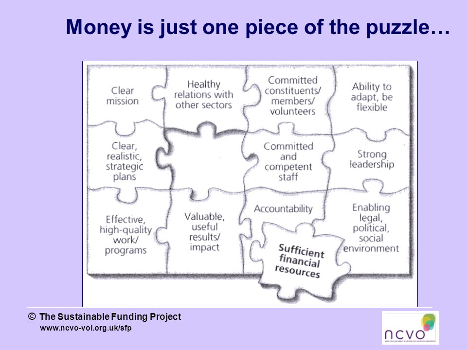 www.ncvo-vol.org.uk/sfp © The Sustainable Funding Project Money is just one piece of the puzzle…