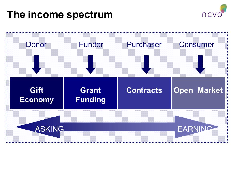 Gift Economy Grant Funding ContractsOpen Market Donor Funder Purchaser Consumer ASKINGEARNING The income spectrum