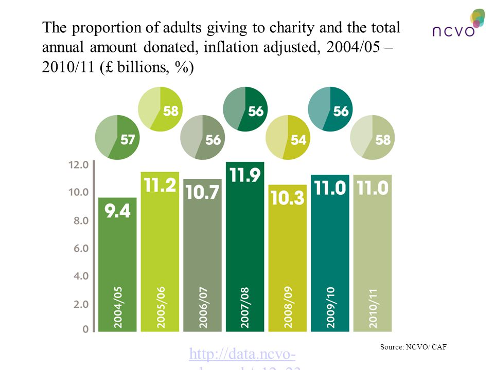 The proportion of adults giving to charity and the total annual amount donated, inflation adjusted, 2004/05 – 2010/11 (£ billions, %) http://data.ncvo- vol.org.uk/a12q23 Source: NCVO/ CAF