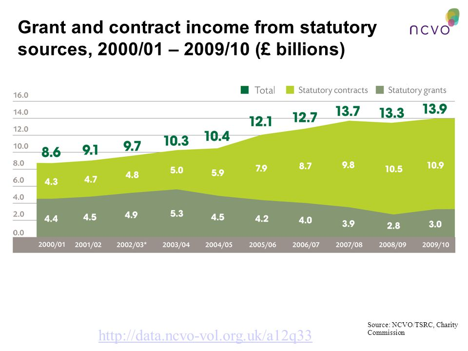 Grant and contract income from statutory sources, 2000/01 – 2009/10 (£ billions) http://data.ncvo-vol.org.uk/a12q33 Source: NCVO/TSRC, Charity Commission