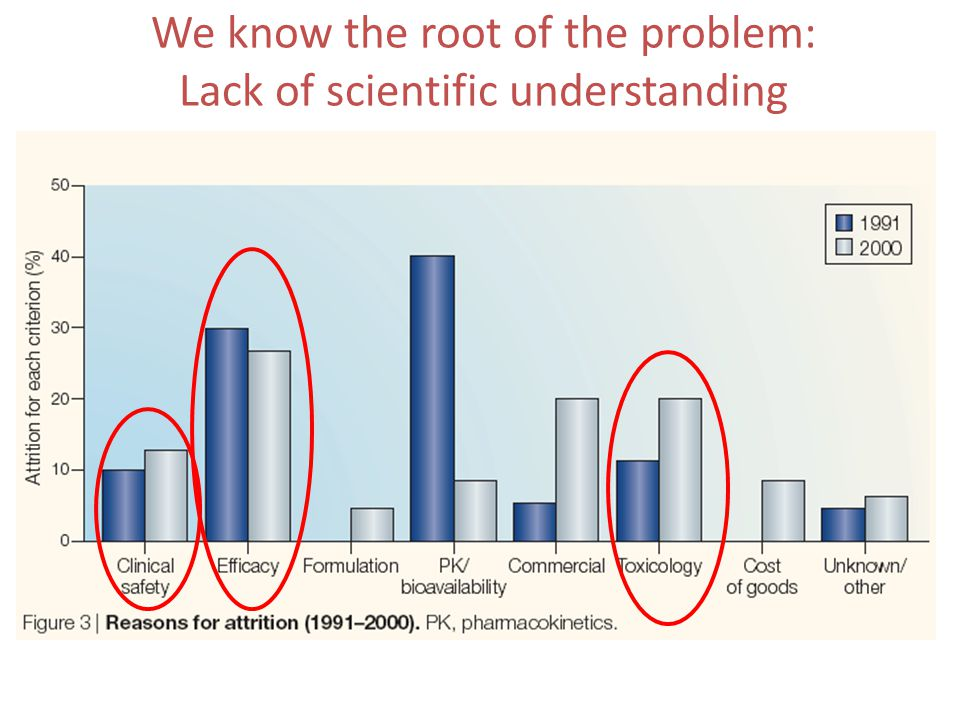 We know the root of the problem: Lack of scientific understanding