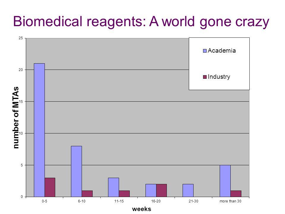 Biomedical reagents: A world gone crazy