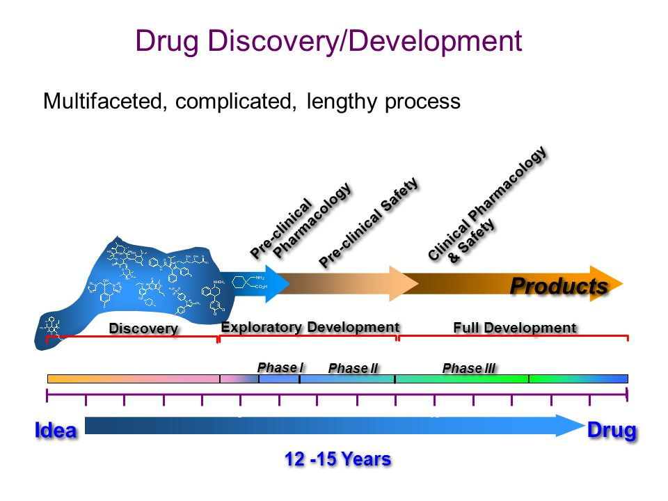 Drug discovery getting less productive