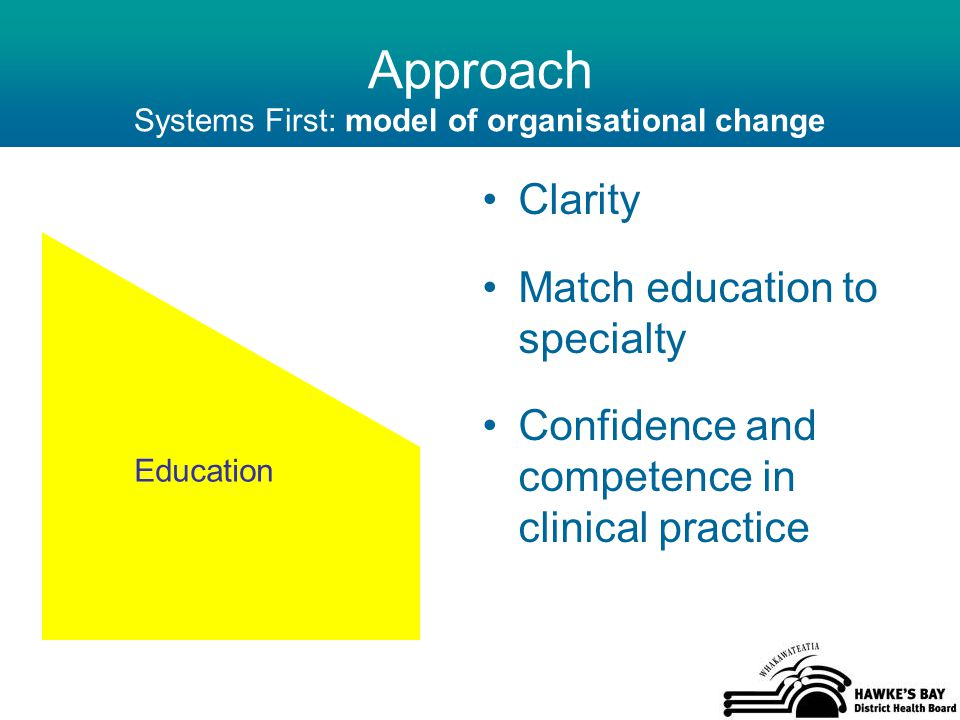 Approach Systems First: model of organisational change Clarity Match education to specialty Confidence and competence in clinical practice Education