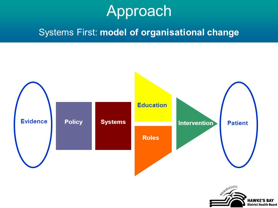 Approach Systems First: model of organisational change Evidence PolicySystems Education Patient Roles Intervention