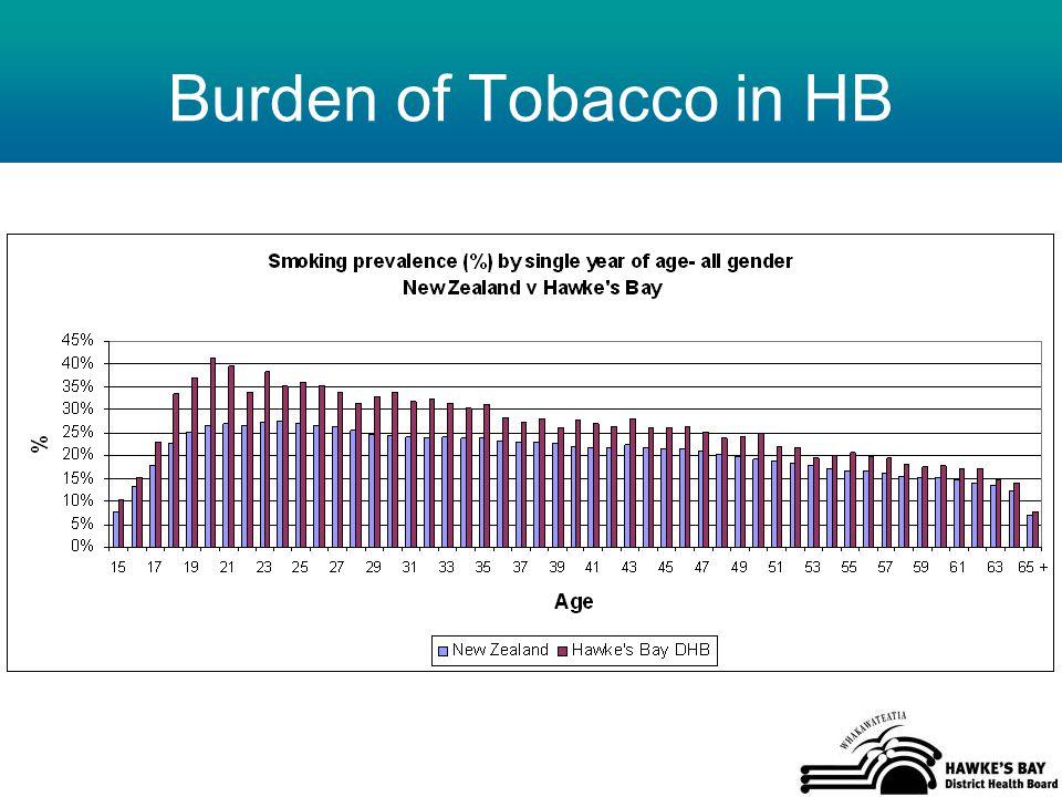 Burden of Tobacco in HB