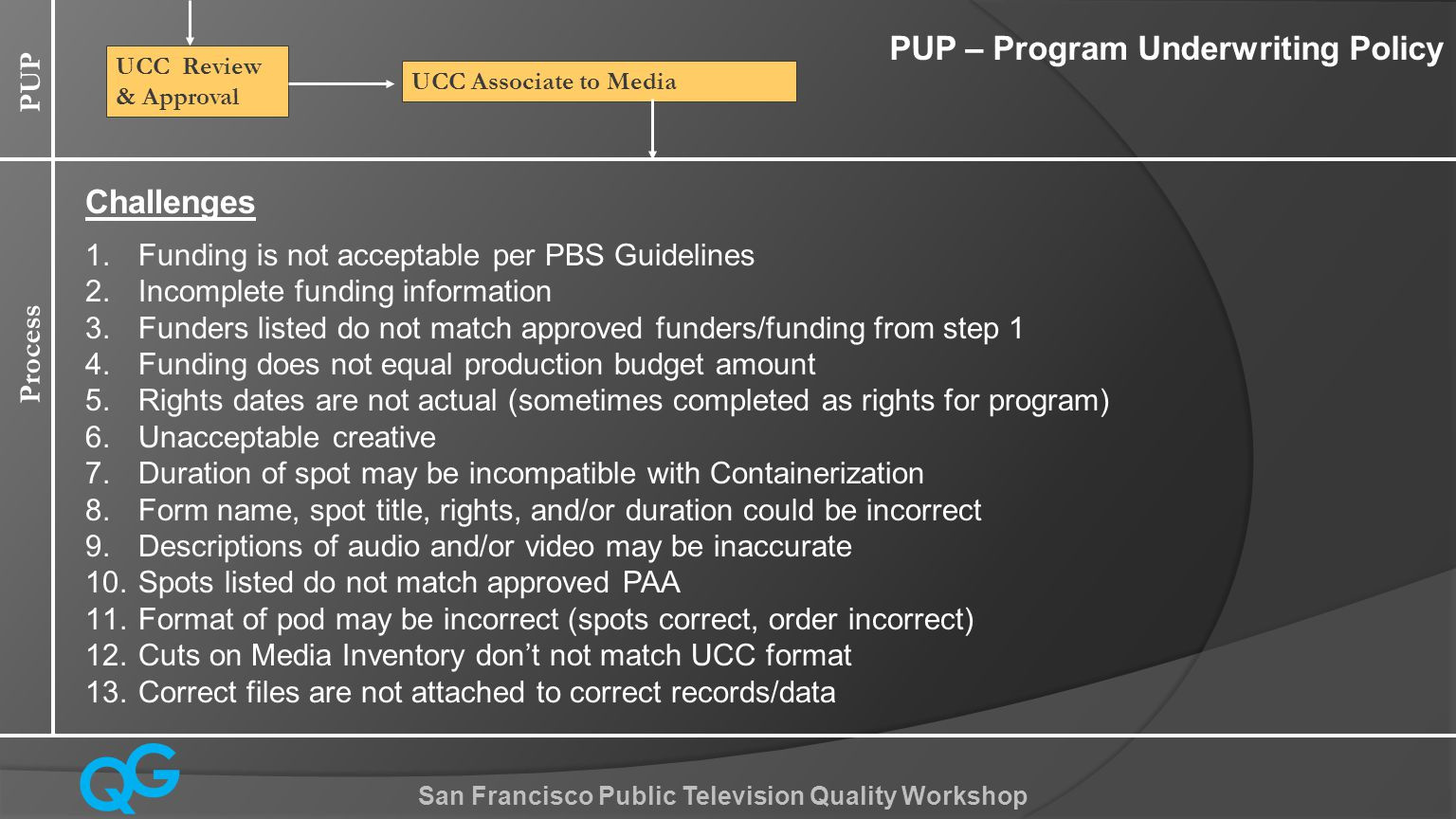 Q G San Francisco Public Television Quality Workshop PUP UCC Associate to Media UCC Review & Approval Process PUP – Program Underwriting Policy Challenges 1.Funding is not acceptable per PBS Guidelines 2.Incomplete funding information 3.Funders listed do not match approved funders/funding from step 1 4.Funding does not equal production budget amount 5.Rights dates are not actual (sometimes completed as rights for program) 6.Unacceptable creative 7.Duration of spot may be incompatible with Containerization 8.Form name, spot title, rights, and/or duration could be incorrect 9.Descriptions of audio and/or video may be inaccurate 10.Spots listed do not match approved PAA 11.Format of pod may be incorrect (spots correct, order incorrect) 12.Cuts on Media Inventory don't not match UCC format 13.Correct files are not attached to correct records/data