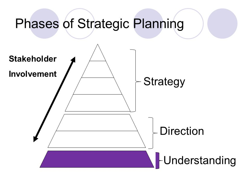 Phases of Strategic Planning Strategy Direction Understanding Stakeholder Involvement