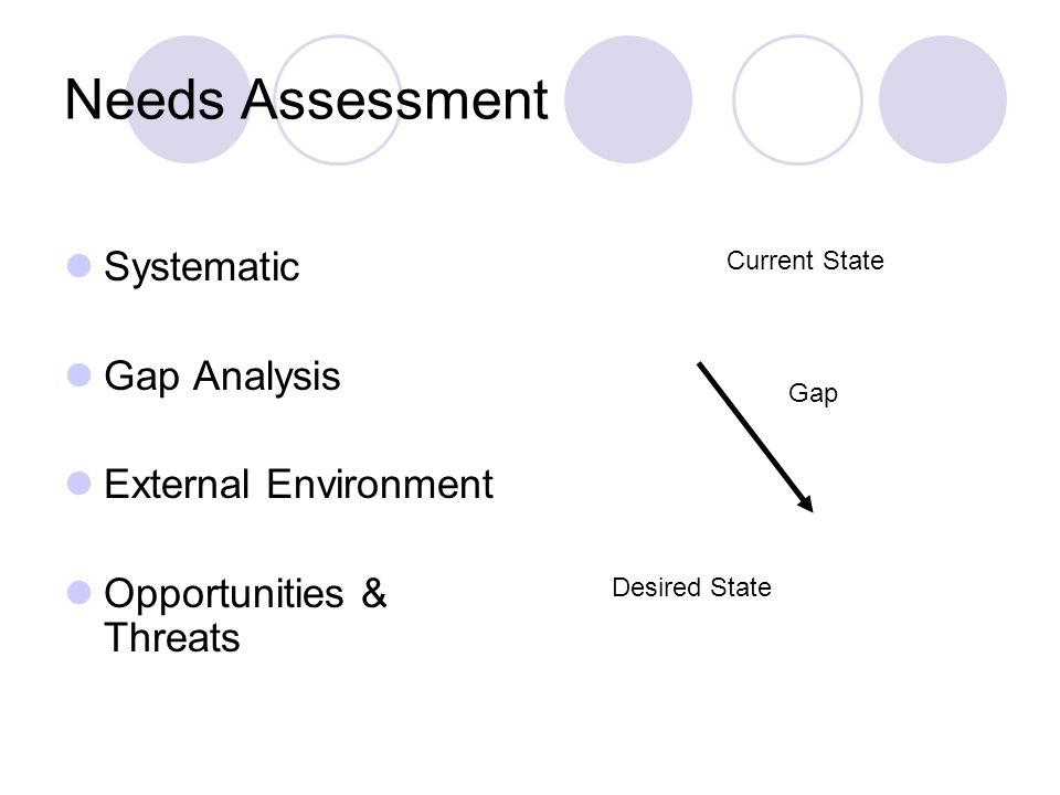Needs Assessment Systematic Gap Analysis External Environment Opportunities & Threats Current State Desired State Gap