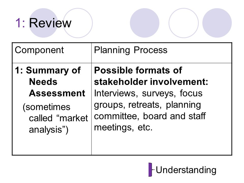 1: Review ComponentPlanning Process 1: Summary of Needs Assessment (sometimes called market analysis ) Possible formats of stakeholder involvement: Interviews, surveys, focus groups, retreats, planning committee, board and staff meetings, etc.