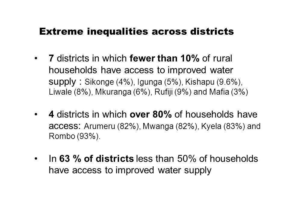 7 districts in which fewer than 10% of rural households have access to improved water supply : Sikonge (4%), Igunga (5%), Kishapu (9.6%), Liwale (8%), Mkuranga (6%), Rufiji (9%) and Mafia (3%) 4 districts in which over 80% of households have access: Arumeru (82%), Mwanga (82%), Kyela (83%) and Rombo (93%).