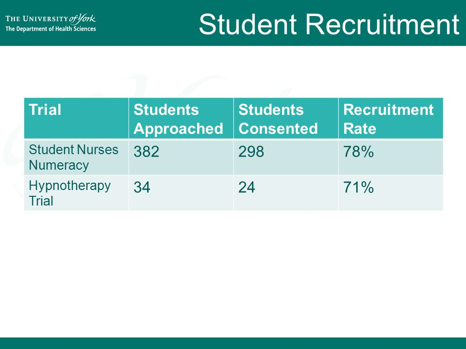 Student Recruitment TrialStudents Approached Students Consented Recruitment Rate Student Nurses Numeracy 38229878% Hypnotherapy Trial 342471%
