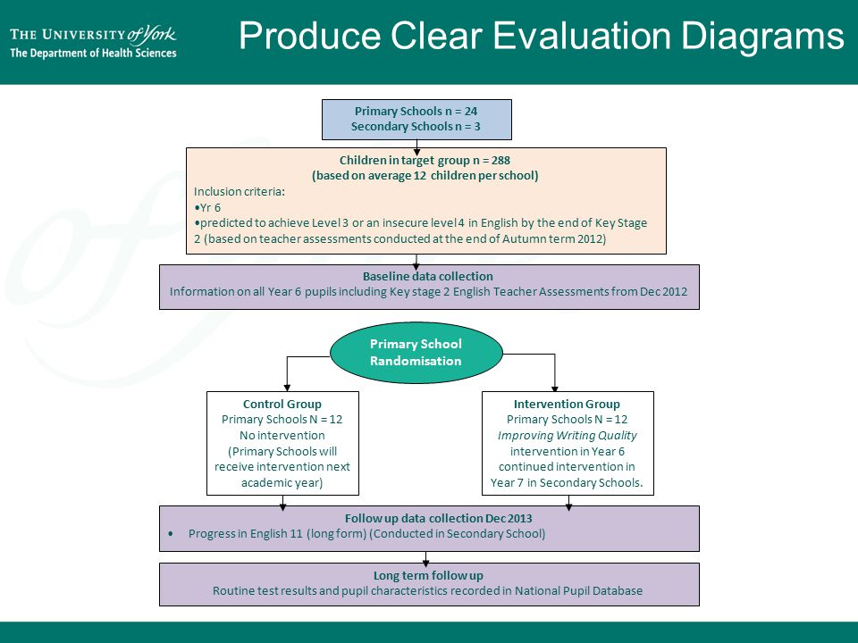 Produce Clear Evaluation Diagrams Control Group Primary Schools N = 12 No intervention (Primary Schools will receive intervention next academic year) Primary School Randomisation Intervention Group Primary Schools N = 12 Improving Writing Quality intervention in Year 6 continued intervention in Year 7 in Secondary Schools.