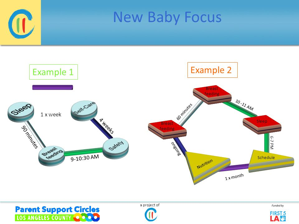 New Baby Focus Breast feeding Sleep ongoing Breast feeding 60 minutes 10 -11 AM 1 x month a project of Breast feeding Nutrition Schedule Sleep Breast feeding 6-7 PM Example 1 Example 2 1 x week 90 minutes 9-10:30 AM 4 weeks