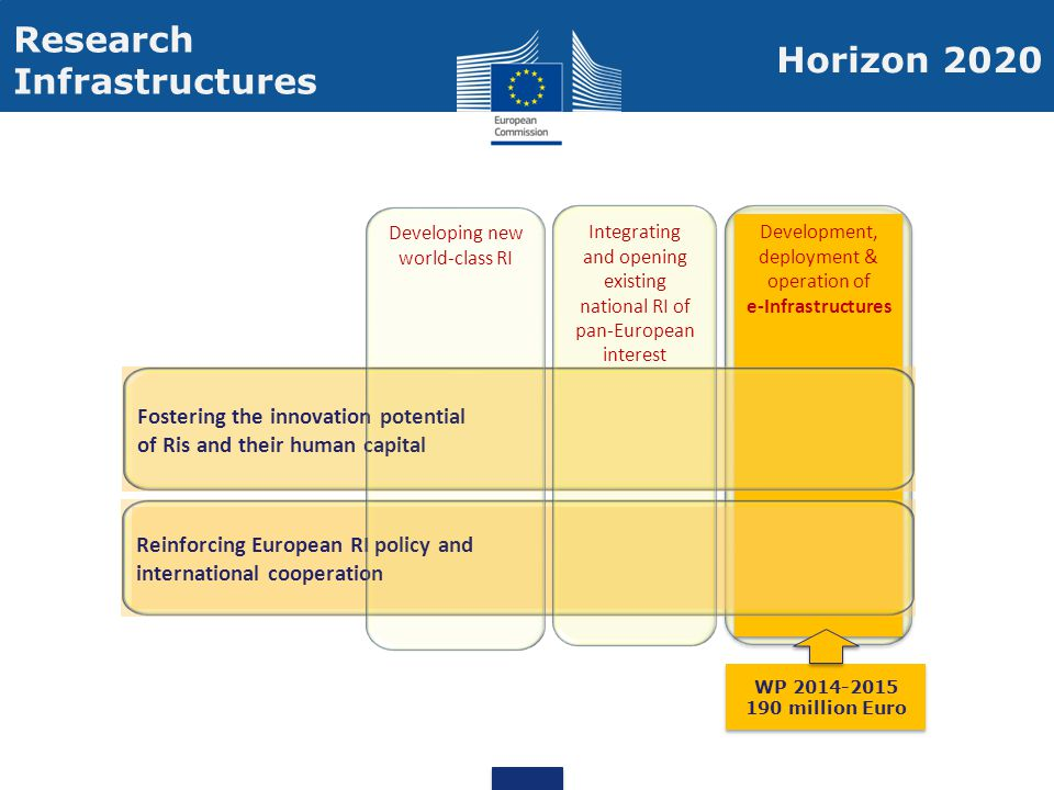 Development, deployment & operation of e-Infrastructures Development, deployment & operation of e-Infrastructures Fostering the innovation potentialof Ris and their human capital Reinforcing European RI policy andinternational cooperation Integrating and opening existing national RI of pan-European interest Developing new world-class RI Research Infrastructures WP 2014-2015 190 million Euro WP 2014-2015 190 million Euro Horizon 2020