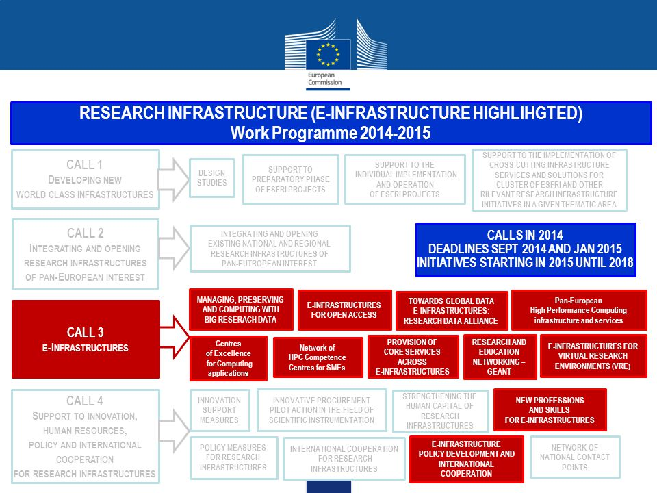 RESEARCH INFRASTRUCTURE (E-INFRASTRUCTURE HIGHLIHGTED) Work Programme 2014-2015 CALL 1 D EVELOPING NEW WORLD CLASS INFRASTRUCTURES CALL 2 I NTEGRATING AND OPENING RESEARCH INFRASTRUCTURES OF PAN -E UROPEAN INTEREST CALL 3 E -I NFRASTRUCTURES CALL 4 S UPPORT TO INNOVATION, HUMAN RESOURCES, POLICY AND INTERNATIONAL COOPERATION FOR RESEARCH INFRASTRUCTURES DESIGN STUDIES SUPPORT TO PREPARATORY PHASE OF ESFRI PROJECTS SUPPORT TO THE INDIVIDUAL IMPLEMENTATION AND OPERATION OF ESFRI PROJECTS SUPPORT TO THE IMPLEMENTATION OF CROSS-CUTTING INFRASTRUCTURE SERVICES AND SOLUTIONS FOR CLUSTER OF ESFRI AND OTHER RILEVANT RESEARCH INFRASTRUCTURE INITIATIVES IN A GIVEN THEMATIC AREA INTEGRATING AND OPENING EXISTING NATIONAL AND REGIONAL RESEARCH INFRASTRUCTURES OF PAN-EUTROPEAN INTEREST MANAGING, PRESERVING AND COMPUTING WITH BIG RESERACH DATA E-INFRASTRUCTURES FOR OPEN ACCESS TOWARDS GLOBAL DATA E-INFRASTRUCTURES: RESEARCH DATA ALLIANCE Pan-European High Performance Computing infrastructure and services Centres of Excellence for Computing applications Network of HPC Competence Centres for SMEs PROVISION OF CORE SERVICES ACROSS E-INFRASTRUCTURES RESEARCH AND EDUCATION NETWORKING – GEANT E-INFRASTRUCTURES FOR VIRTUAL RESEARCH ENVIRONMENTS (VRE ) INNOVATION SUPPORT MEASURES INNOVATIVE PROCUREMENT PILOT ACTION IN THE FIELD OF SCIENTIFIC INSTRUMENTATION STRENGTHENING THE HUMAN CAPITAL OF RESEARCH INFRASTRUCTURES NEW PROFESSIONS AND SKILLS FOR E-INFRASTRUCTURES POLICY MEASURES FOR RESEARCH INFRASTRUCTURES INTERNATIONAL COOPERATION FOR RESEARCH INFRASTRUCTURES E-INFRASTRUCTURE POLICY DEVELOPMENT AND INTERNATIONAL COOPERATION NETWORK OF NATIONAL CONTACT POINTS CALLS IN 2014 DEADLINES SEPT 2014 AND JAN 2015 INITIATIVES STARTING IN 2015 UNTIL 2018