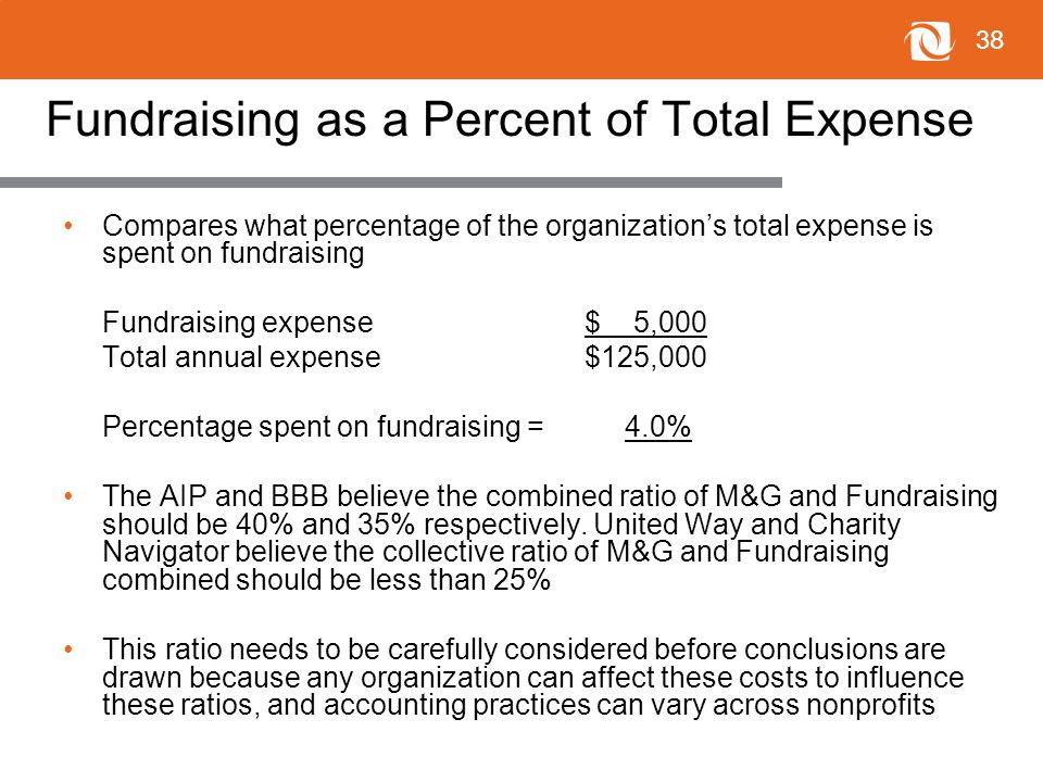 38 Fundraising as a Percent of Total Expense Compares what percentage of the organization's total expense is spent on fundraising Fundraising expense$ 5,000 Total annual expense $125,000 Percentage spent on fundraising = 4.0% The AIP and BBB believe the combined ratio of M&G and Fundraising should be 40% and 35% respectively.