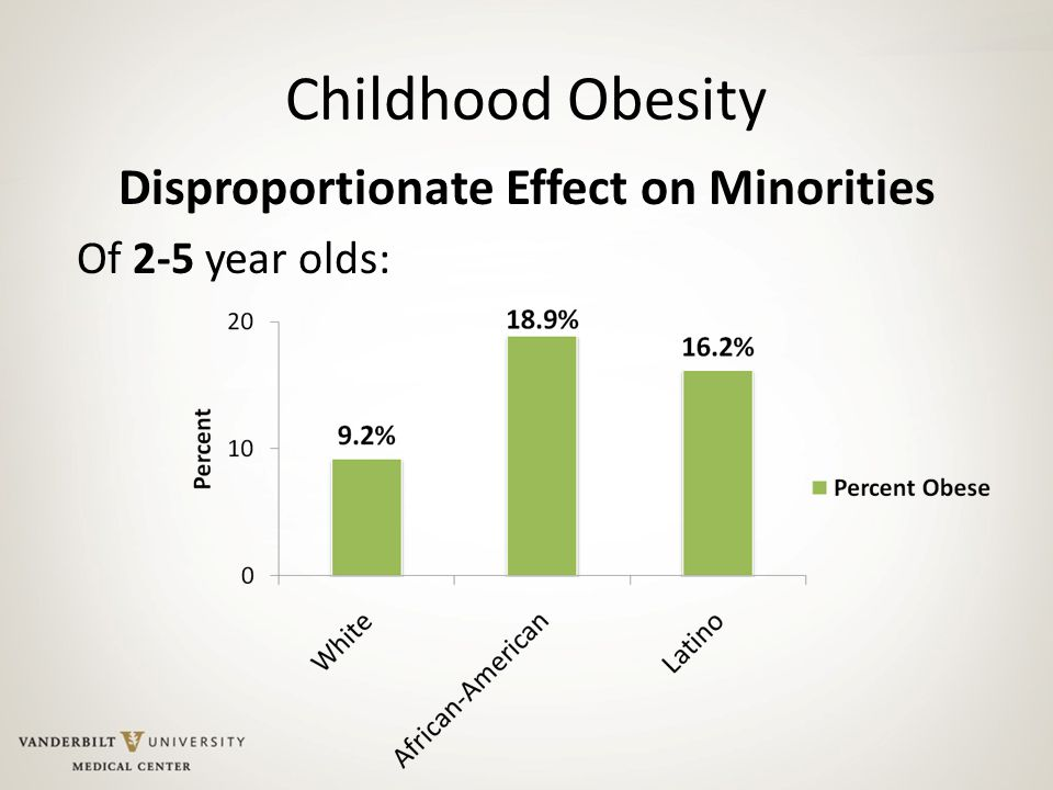 Childhood Obesity Disproportionate Effect on Minorities Of 2-5 year olds: