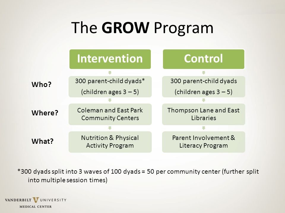 The GROW Program Intervention 300 parent-child dyads* (children ages 3 – 5) Coleman and East Park Community Centers Nutrition & Physical Activity Program Control 300 parent-child dyads (children ages 3 – 5) Thompson Lane and East Libraries Parent Involvement & Literacy Program *300 dyads split into 3 waves of 100 dyads = 50 per community center (further split into multiple session times) Who.