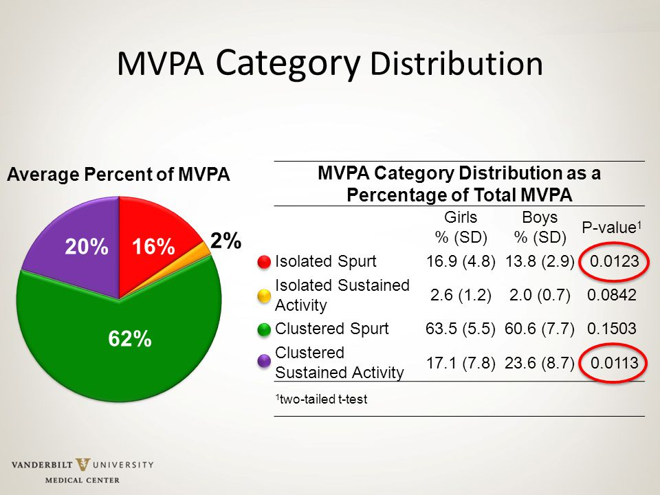 MVPA Category Distribution MVPA Category Distribution as a Percentage of Total MVPA Girls % (SD) Boys % (SD) P-value 1 Isolated Spurt16.9 (4.8)13.8 (2.9) 0.0123 Isolated Sustained Activity 2.6 (1.2)2.0 (0.7)0.0842 Clustered Spurt63.5 (5.5)60.6 (7.7)0.1503 Clustered Sustained Activity 17.1 (7.8)23.6 (8.7) 0.0113 1 two-tailed t-test 62% 20%16% 2%