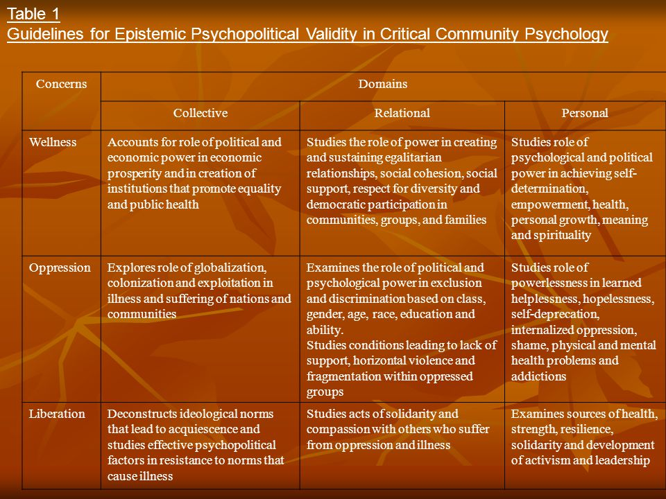 Table 1 Guidelines for Epistemic Psychopolitical Validity in Critical Community Psychology ConcernsDomains CollectiveRelationalPersonal WellnessAccoun
