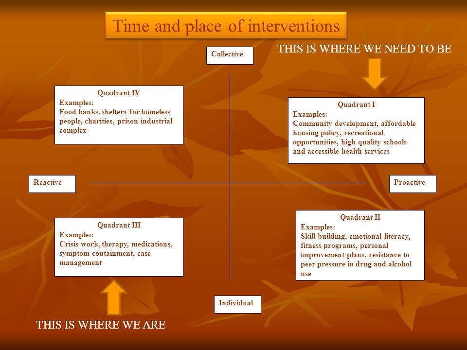 Quadrant III Examples: Crisis work, therapy, medications, symptom containment, case management Quadrant I Examples: Community development, affordable