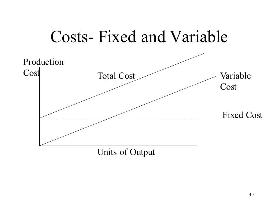 47 Costs- Fixed and Variable Units of Output Production Cost Variable Cost Total Cost Fixed Cost