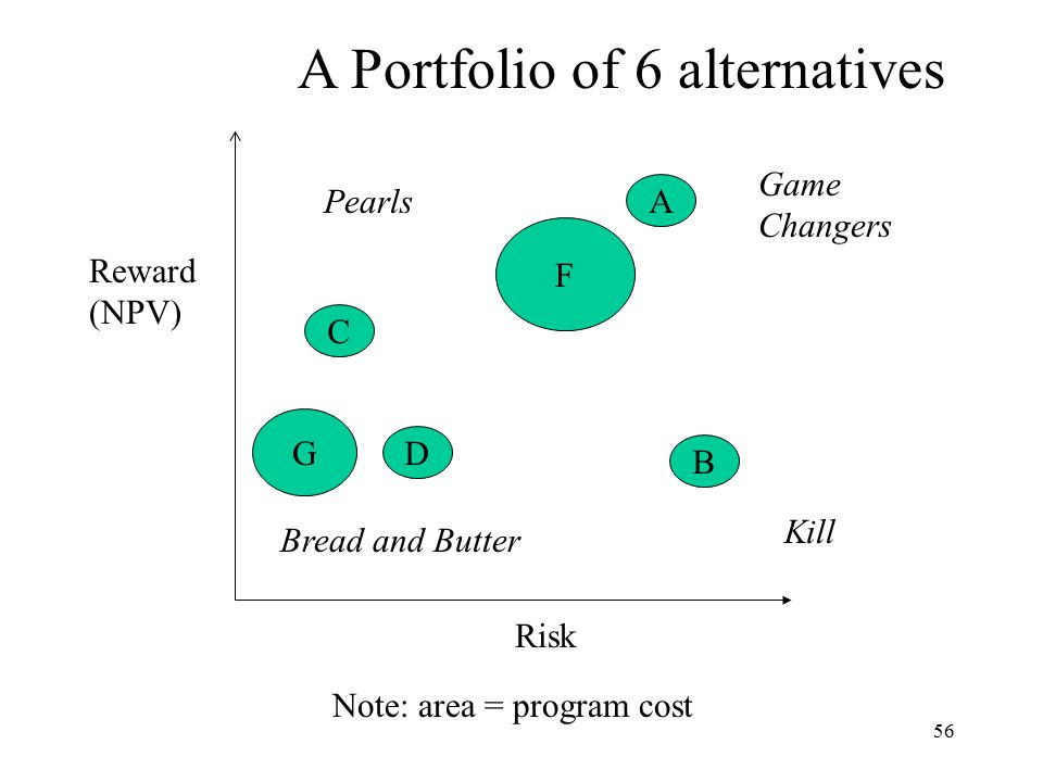 56 D C B A Reward (NPV) Risk Kill Game Changers Bread and Butter Pearls A Portfolio of 6 alternatives G F Note: area = program cost