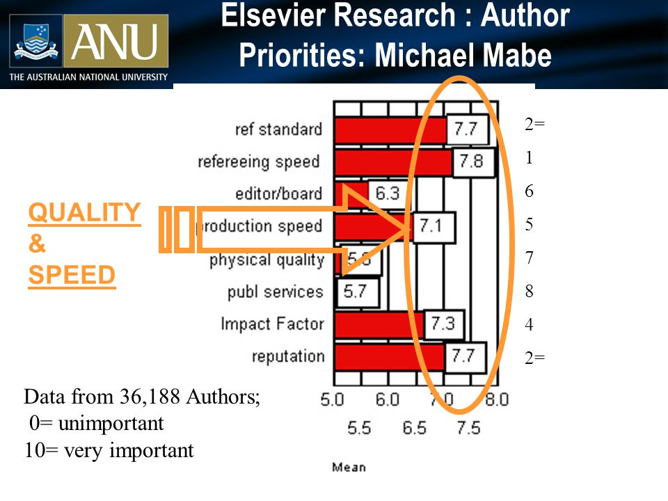 Elsevier Research : Author Priorities: Michael Mabe Data from 36,188 Authors; 0= unimportant 10= very important 2= 1 6 5 7 8 4 2= QUALITY & SPEED