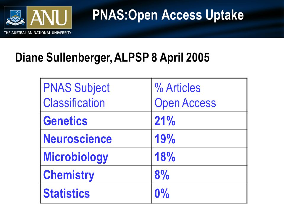 PNAS:Open Access Uptake PNAS Subject Classification % Articles Open Access Genetics21% Neuroscience19% Microbiology18% Chemistry8% Statistics0% Diane Sullenberger, ALPSP 8 April 2005