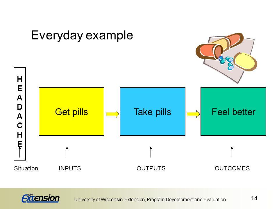 14 University of Wisconsin-Extension, Program Development and Evaluation HEADACHEHEADACHE Feel betterGet pillsTake pills Everyday example SituationINP