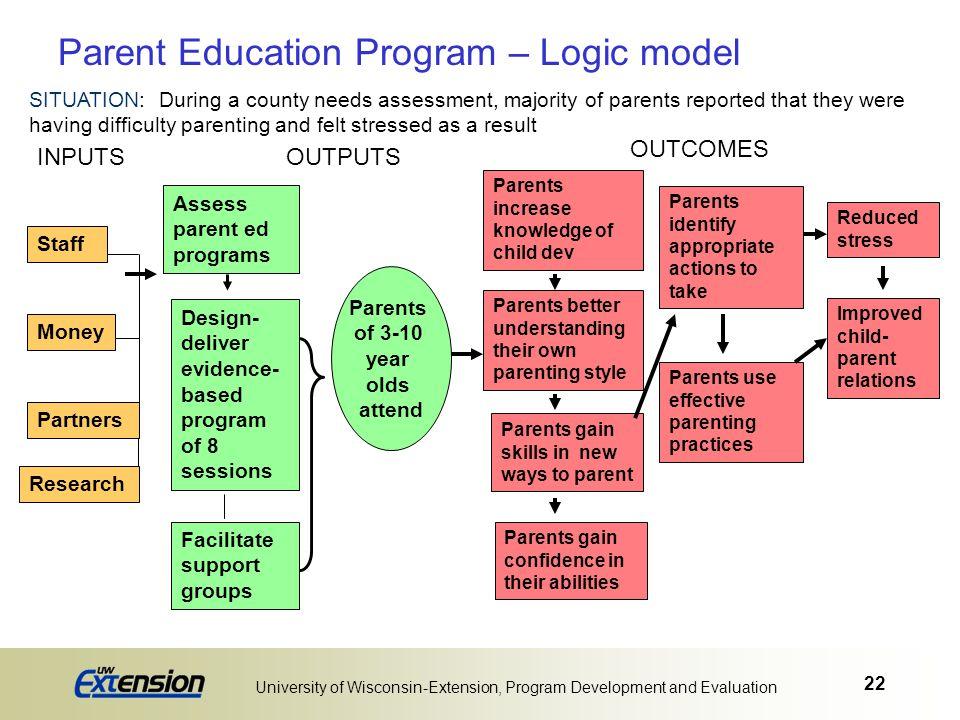 22 University of Wisconsin-Extension, Program Development and Evaluation Parent Education Program – Logic model Staff Money Partners Assess parent ed