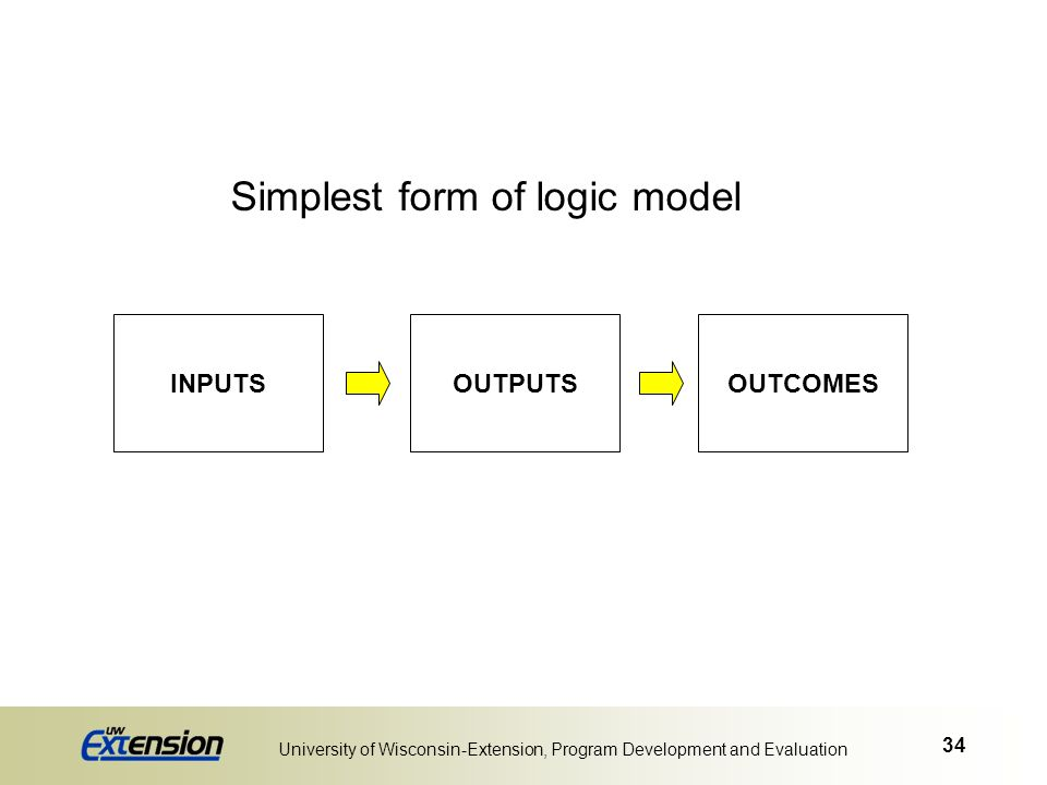 34 University of Wisconsin-Extension, Program Development and Evaluation Simplest form of logic model INPUTSOUTPUTSOUTCOMES