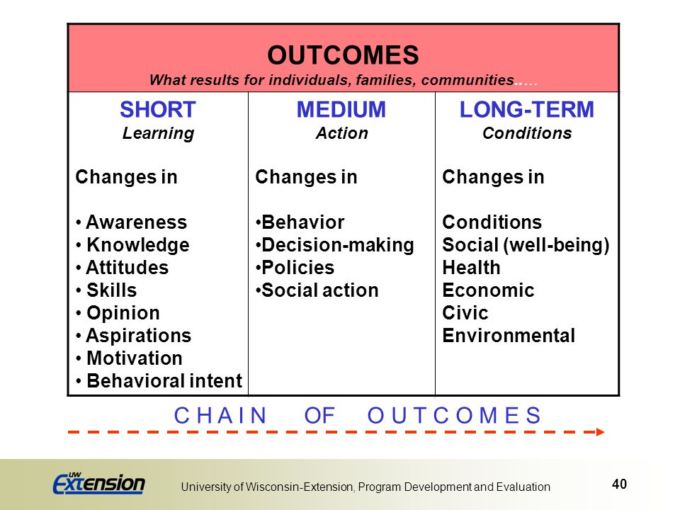 40 University of Wisconsin-Extension, Program Development and Evaluation OUTCOMES What results for individuals, families, communities..… SHORT Learnin