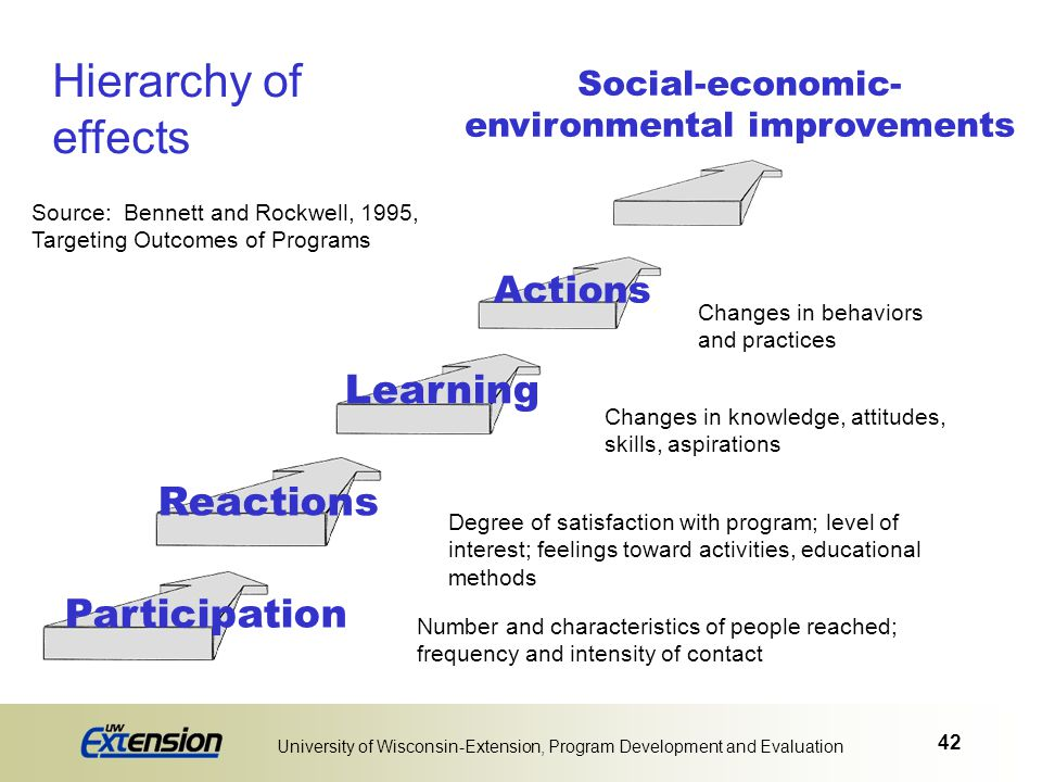 42 University of Wisconsin-Extension, Program Development and Evaluation Social-economic- environmental improvements Hierarchy of effects Source: Benn