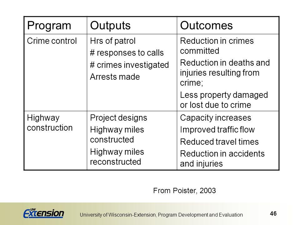 46 University of Wisconsin-Extension, Program Development and Evaluation ProgramOutputsOutcomes Crime controlHrs of patrol # responses to calls # crim