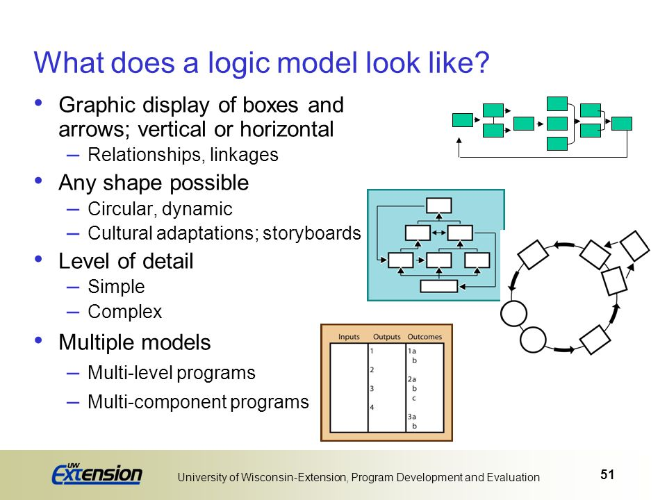 51 University of Wisconsin-Extension, Program Development and Evaluation What does a logic model look like? Graphic display of boxes and arrows; verti