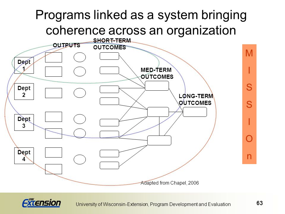 63 University of Wisconsin-Extension, Program Development and Evaluation Programs linked as a system bringing coherence across an organization Dept 1