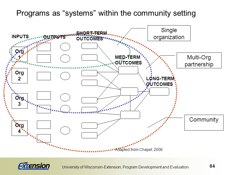 """64 University of Wisconsin-Extension, Program Development and Evaluation Programs as """"systems"""" within the community setting Org 1 Multi-Org partnershi"""