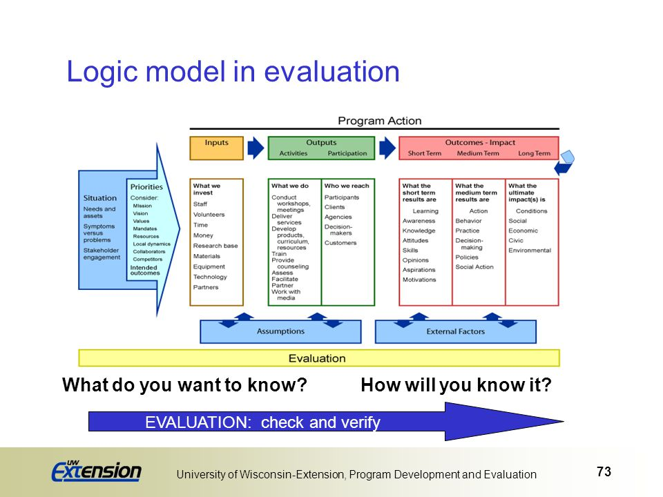 73 University of Wisconsin-Extension, Program Development and Evaluation EVALUATION: check and verify What do you want to know?How will you know it? P