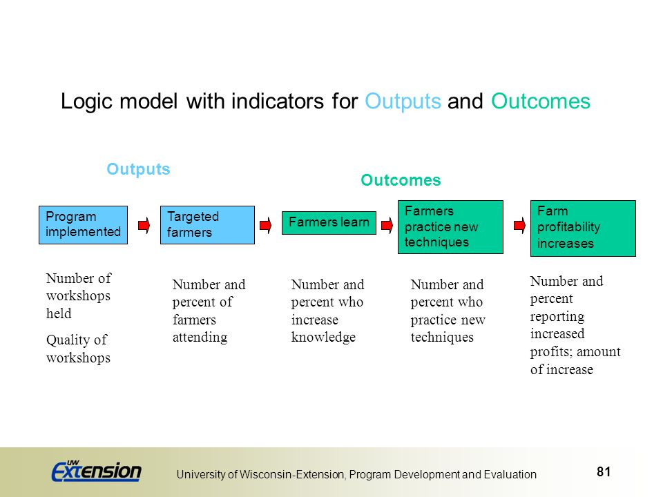 81 University of Wisconsin-Extension, Program Development and Evaluation Logic model with indicators for Outputs and Outcomes Program implemented Targ