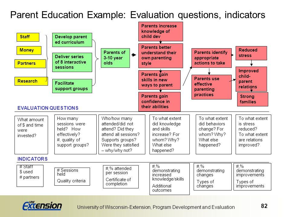 82 University of Wisconsin-Extension, Program Development and Evaluation Parent Education Example: Evaluation questions, indicators Staff Money Partne