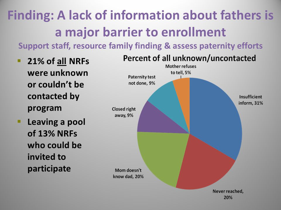 Finding: A lack of information about fathers is a major barrier to enrollment Support staff, resource family finding & assess paternity efforts  21% of all NRFs were unknown or couldn't be contacted by program  Leaving a pool of 13% NRFs who could be invited to participate 20