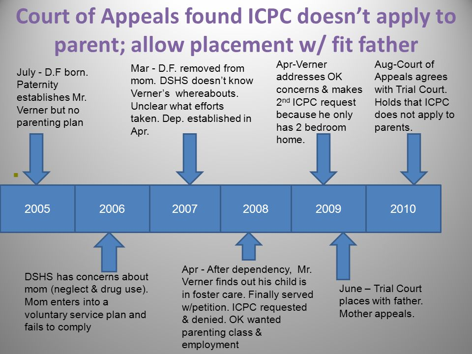 Court of Appeals found ICPC doesn't apply to parent; allow placement w/ fit father VV 33 2005 July - D.F born. Paternity establishes Mr. Verner but