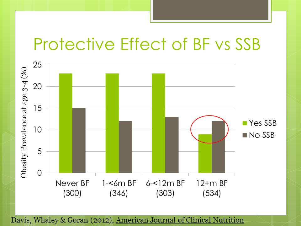 Protective Effect of BF vs SSB Davis, Whaley & Goran (2012), American Journal of Clinical Nutrition Obesity Prevalence at age 3-4 (%)