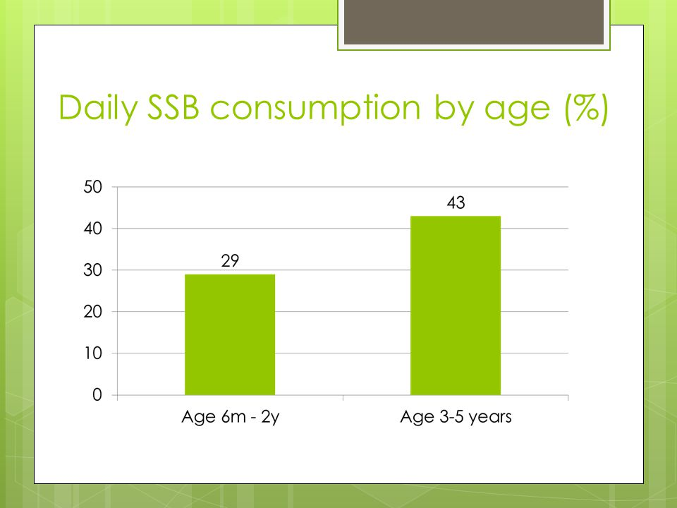 Daily SSB consumption by age (%)