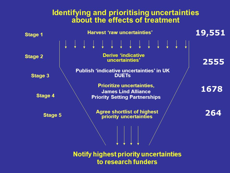 Stage 2 Agree shortlist of highest priority uncertainties Notify highest priority uncertainties to research funders Stage 3 Stage 5 Derive 'indicative uncertainties' Identifying and prioritising uncertainties about the effects of treatment Stage 1 Publish 'indicative uncertainties' in UK DUETs Stage 4 Prioritize uncertainties, James Lind Alliance Priority Setting Partnerships Harvest 'raw uncertainties' 19,551 2555 1678 264
